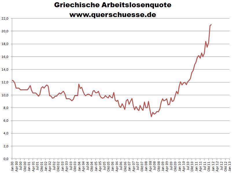 Arbeitslosenquote Griechenland