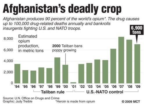 Opium-Produktion in Afghanistan