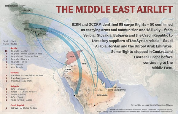 The Middle East Airlift