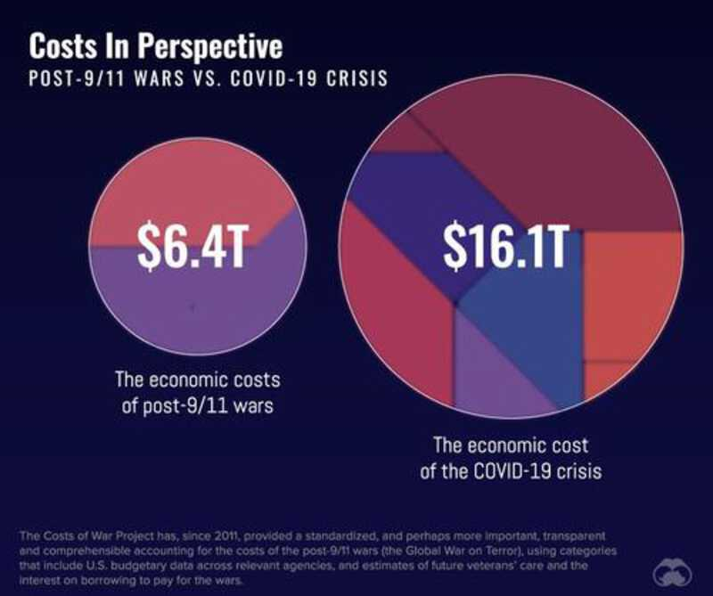 Costs in Perspective