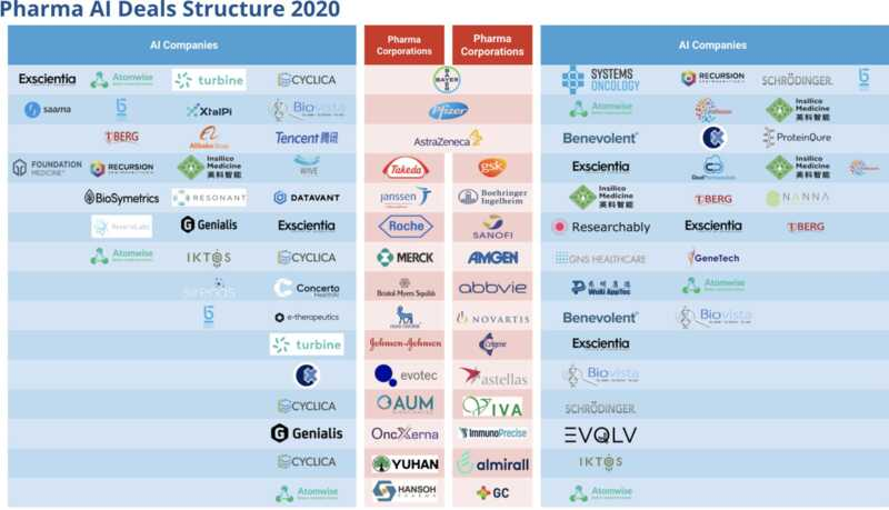 Pharma AI Deals Structure 2020